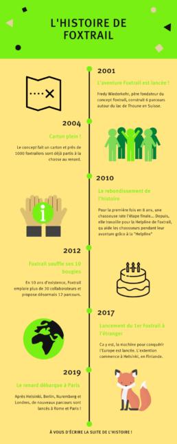 L'Histoire de Foxtrail - jeu de piste à Paris